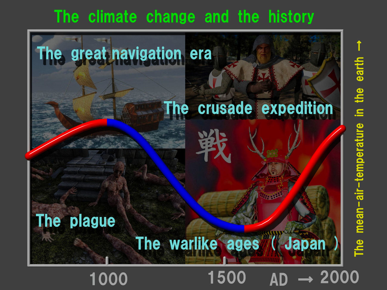 The climate change and the history by Ark_Pilot