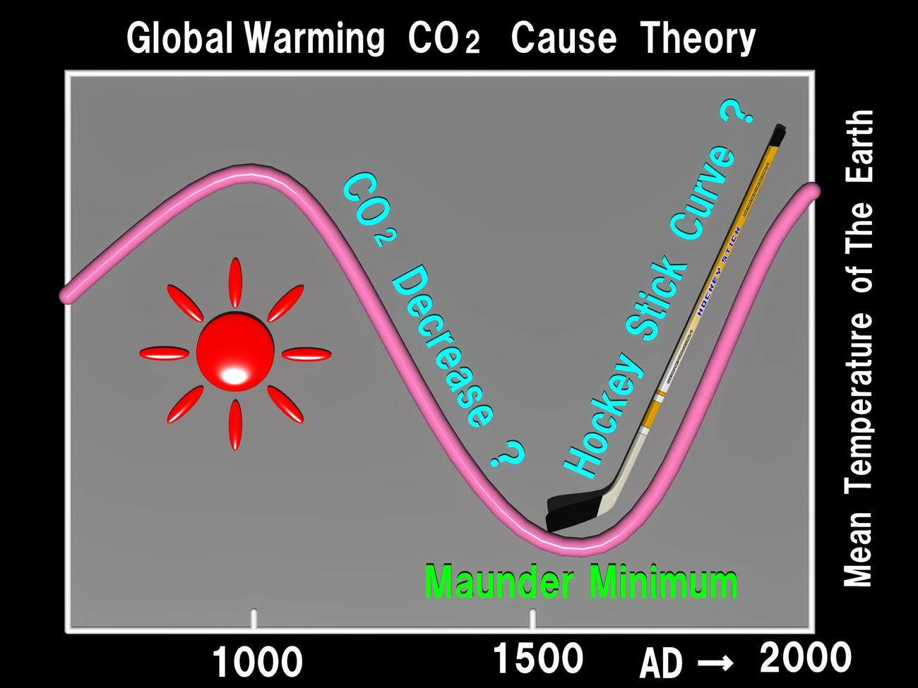 Global Warming CO2 Cause Theory by Ark_Pilot